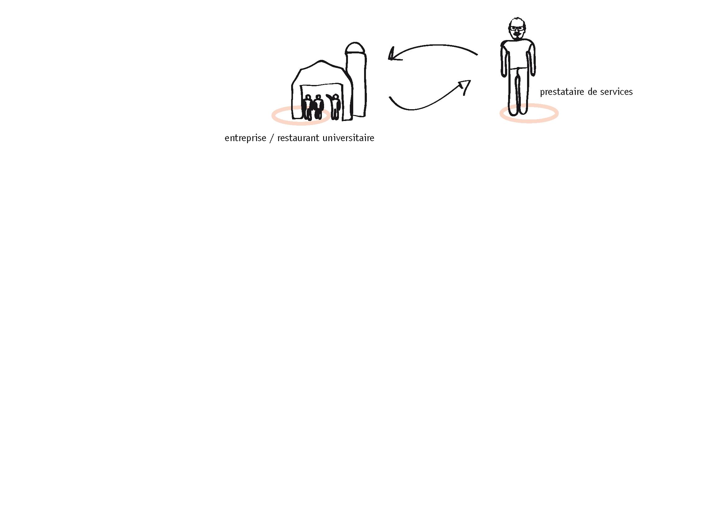 Échange entre l'entreprise et le prestataire/designer